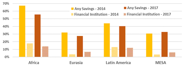 Percentage of Adults Who Have Saved any Money in the Last Year by Type of Savings